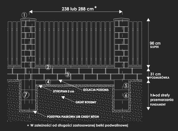 Dane techniczne - ogrodzenia łupane